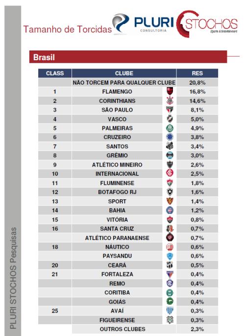 Tamanho de Torcidas - 042013 Brasil - Blog DNA Santastico