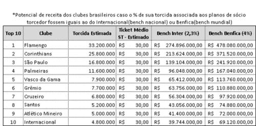 Receita Incremental TOP 10 - FEV2014 - MPUFM - Blog DNA Santastico