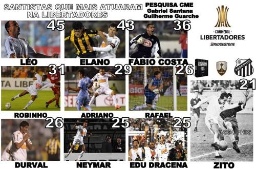 Santistas que mais atuaram na Libertadores - Blog DNA Santastico